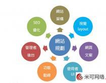 东莞网站建设中页面的合理布局